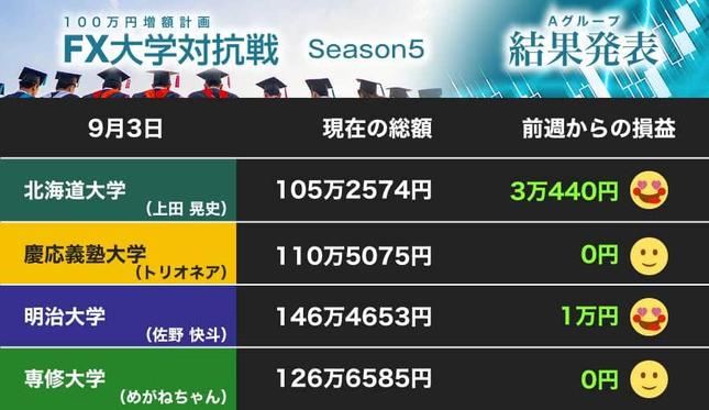 北海道大学が大勝! 「もっと利益を出したかった」……
