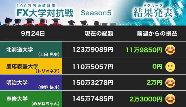 北海道大学が大勝! 明治大学と専修大学もウハウハ