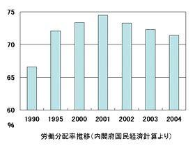労働分配率(=企業が新たに生産した付加価値全体のうち労働者に分配された比率)は2001年をピークに減少している