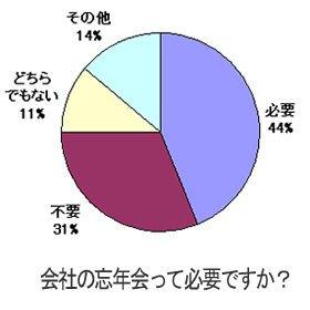 忘年会必要派44%に対して、不要派は31%だった(livedoor Blogに投稿されたブログを独自に集計)