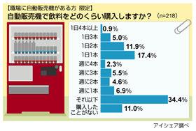 3人に1人が職場の自販機を毎日利用している