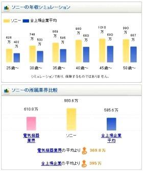 「転職のモノサシ」ソニーのグラフ(部分)
