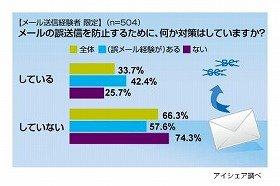 メールの誤送信対策をしていない人は66.3%