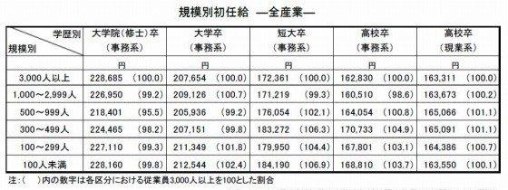出典:2009年3月卒「新規学卒者決定初任給調査結果」の概要(日本経団連)
