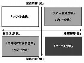 新田氏の近著『人生を無駄にしない会社の選び方』の「ブラック企業チャート」を基に構成