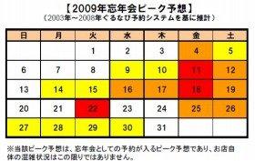 赤=ピーク、オレンジ=混雑、黄色=やや混雑(出典:ぐるなび)