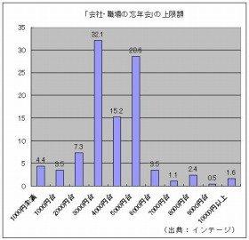 「会社・職場の忘年会」の上限額(出典:インテージ)