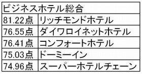 ビジネスホテル顧客満足度トップ5(出典:オリコン)