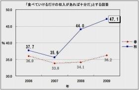 出典:日本生産性本部