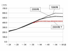 大卒男子労働者の月給推移(厚労省平成8年及び20年「賃金構造基本統計調査」より、筆者作成)