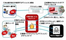 ガンブラー攻撃の手法(資料提供:インフォセック)