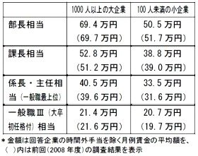主な能力等級別の月例賃金額(出典:日本生産性本部)