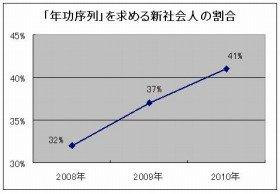 ここ数年増加する年功序列志向(出典:マクロミル)