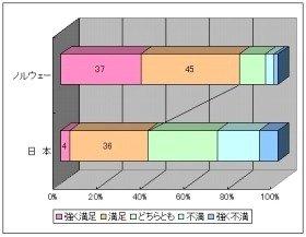 日本の「職場満足度」は最低(出典:ランスタッド)