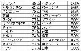 有給休暇を使い切る人の割合(出典:ロイター)