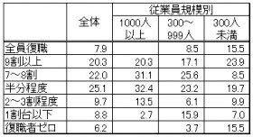 完全職場復帰できた休職者の割合(%。出典:労務行政研究所)