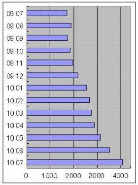転職者の英語求人はこの1年で急増(出典:リクルートエージェント)