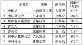 上位7社は業歴1000年以上(出典:帝国データバンク)