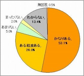 派遣社員の8割が「派遣法改正によって失業の可能性が高まる」と懸念(出典:東京大学社会科学研究所)