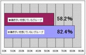 働きがいを感じている人ほど心の疲弊感は低い(出典:NTTデータ経営研究所)
