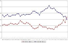 「定年まで勤めたい」(赤)が「状況次第」を上回ったのは調査開始以来初(出典:日本生産性本部)