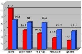 就職先企業を選ぶ際に重視する点(日本人学生のトップ5を抽出)赤:外国人留学生、青:日本人学生(出典:ディスコ)