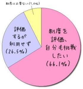 「社員登用制度」を評価する人が66.1%(出典:サンセットコーポレイション)