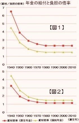 「2.3倍」と言われていたサラリーマンの給付倍率は、実は自営業者より低く、ほとんど1倍に近い(厚労省資料より筆者作成)