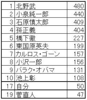 「震災後の日本を任せたい有名人」ランキング(出典:アクサ生命保険)