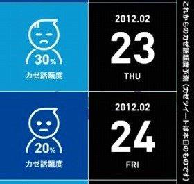 風邪に関する話題度を1週間先まで予測