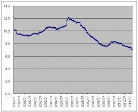 ドイツの失業率の推移(「通商白書2011年版」より)
