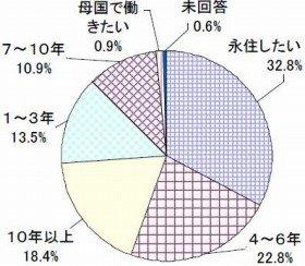 留学生「日本で何年くらい働きたいか」(出典:パソナ)