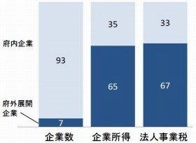 広域展開企業の経済貢献度の集中~大阪府の例(%;平成20年度)(出典:大阪府戦略会議公開資料)