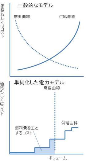 電力需給モデルの構築方法(筆者作成)
