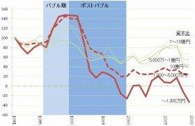1社当たり営業利益の変遷(指数100=1981年)(出典:法人企業統計)