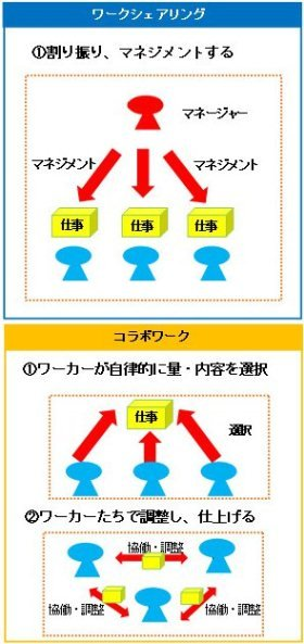 制約条件をチームワークで解決、ワークライフバランスが実現できる「コラボワーク」