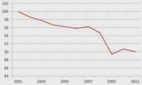 一年を通じて勤務した給与所得者の平均賃金推移(2001年を100とする。国税庁「H23民間給与実態統計調査」より)