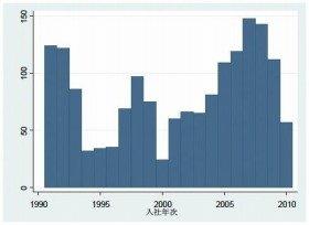 某部品メーカーの新卒採用人数のグラフ。1994~96年と2000年に大幅に採用人数が落ち込んでいる(出典:経済産業研究所)