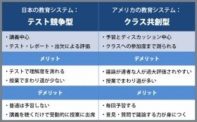 日本とアメリカ、180度異なる教育システムから得られるものとは?