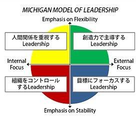 ミシガン大学MBAの提唱するリーダーシップの4類型(同大サイト資料を基に筆者作成)