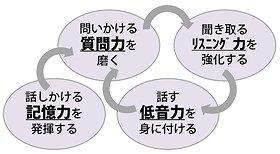 4つの英語コミュニケーション領域を鍛えよう