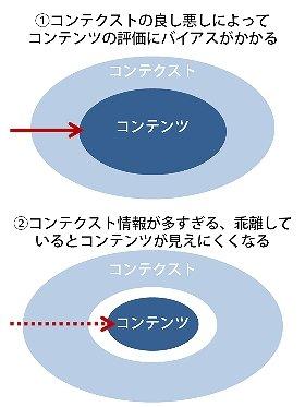 図1:人々はコンテクストを通じてコンテンツを評価する