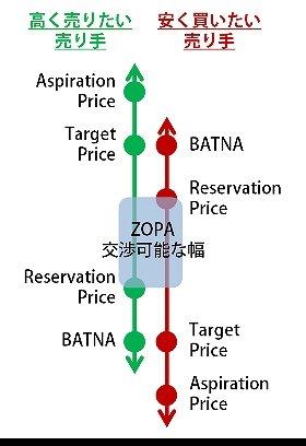図1:自分と相手の「交渉可能な金額の幅」を特定する