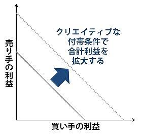 図2:交渉の合計利益の最大化