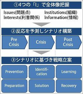 クライシスマネジメントのフレームワーク(T. Lyon教授の授業より抜粋)
