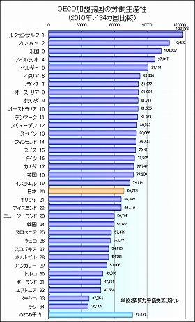 図1 日本生産性本部資料より