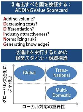 (図2)海外進出戦略のフレームワーク