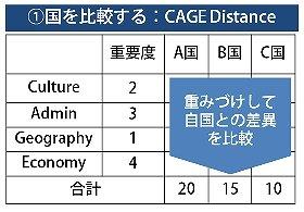 (図1)海外進出戦略のフレームワーク