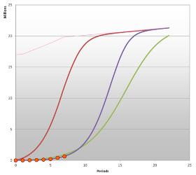Marketing Engineeringでの新商品の市場予測シミュレーション