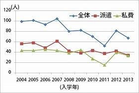 (図1)アメリカのMBA 10校の日本人留学生数推移(AXIOM社のデータを基に筆者作成)
